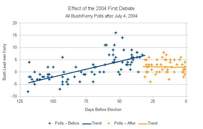 2004-debate-effect