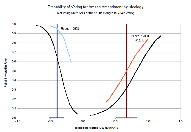 predicted-amash-vote-by-ideology4