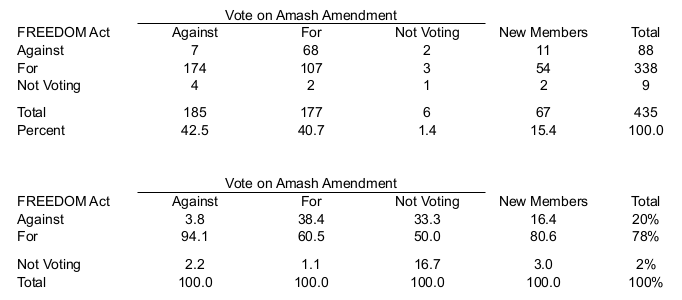 amash+freedom-vote2