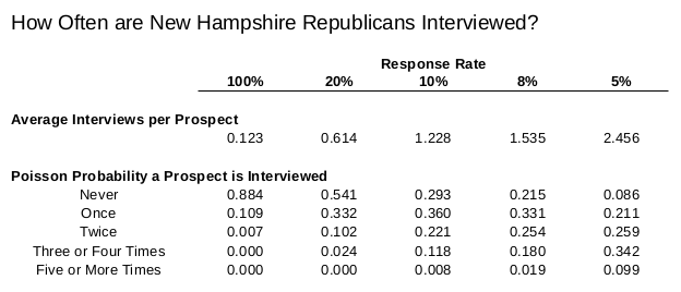 how-often-republicans-polled-table2