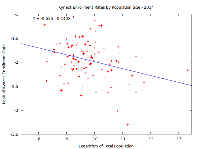 kynect-by-population