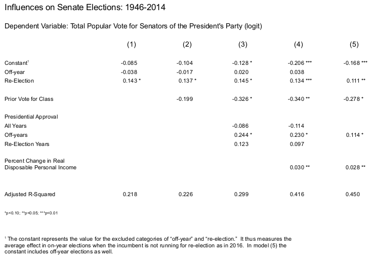 Senate-Election-Models2