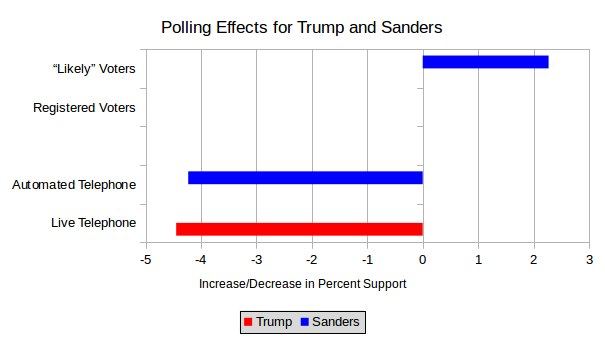 polling-effects
