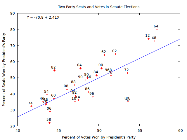 senate-seats-votes-4