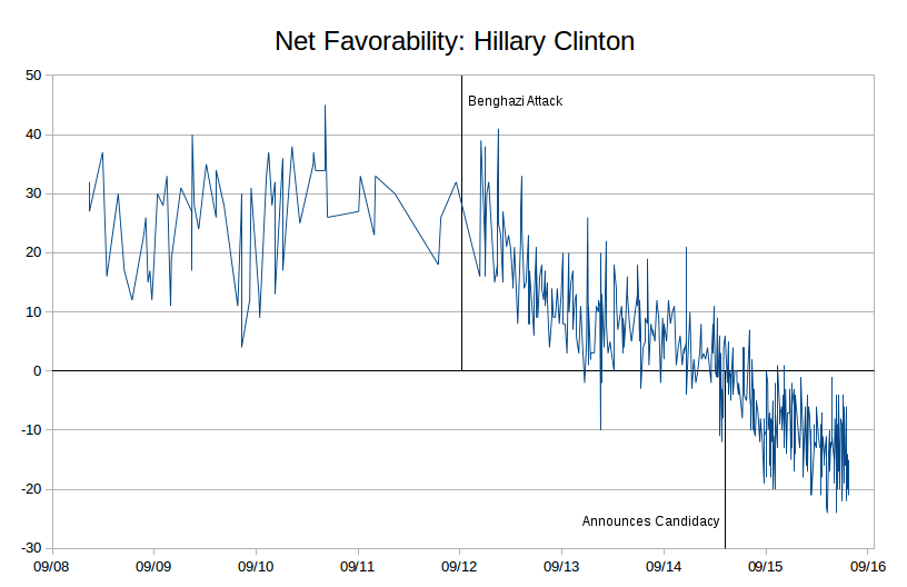 clinton-favorability-long