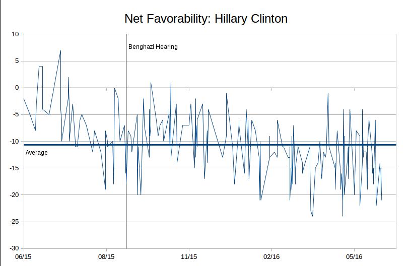 clinton-favorability3