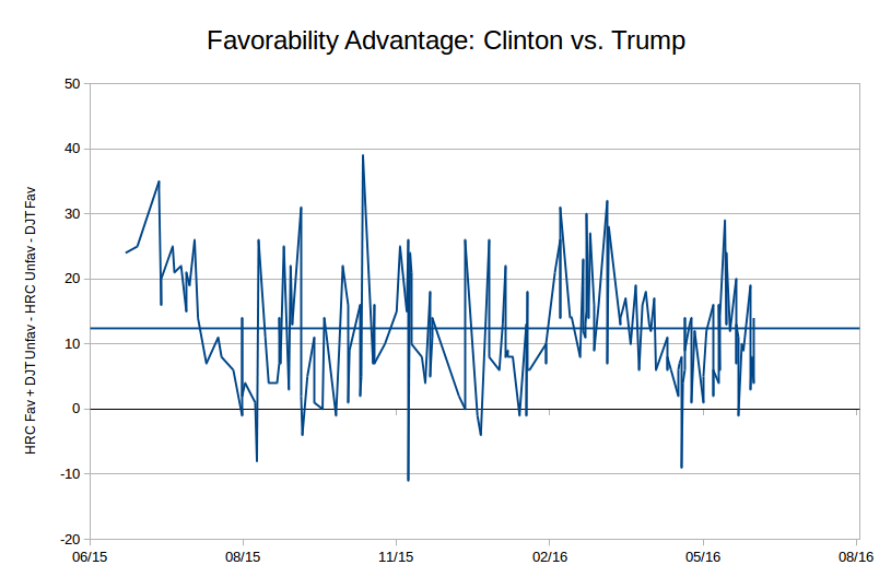 favorability-advantage