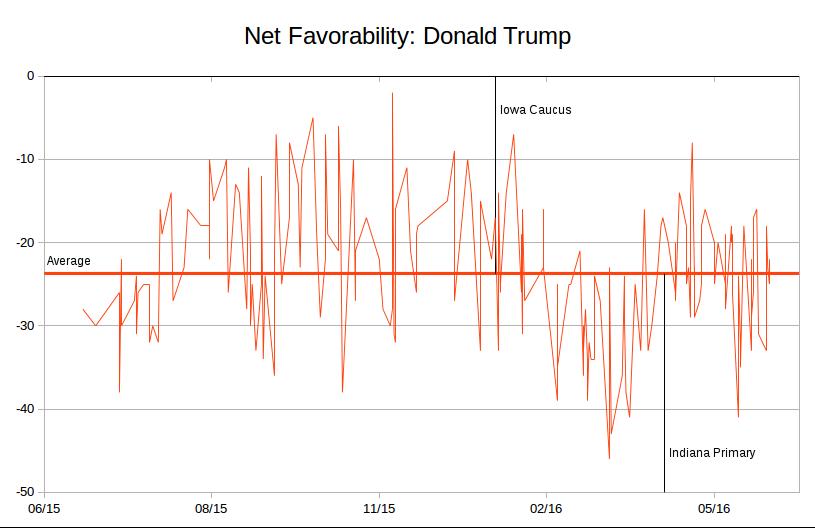 trump-favorability3