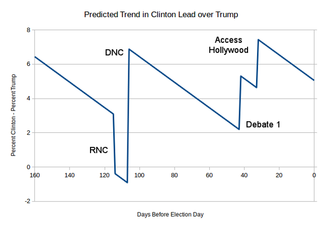 clinton-lead-trend-2
