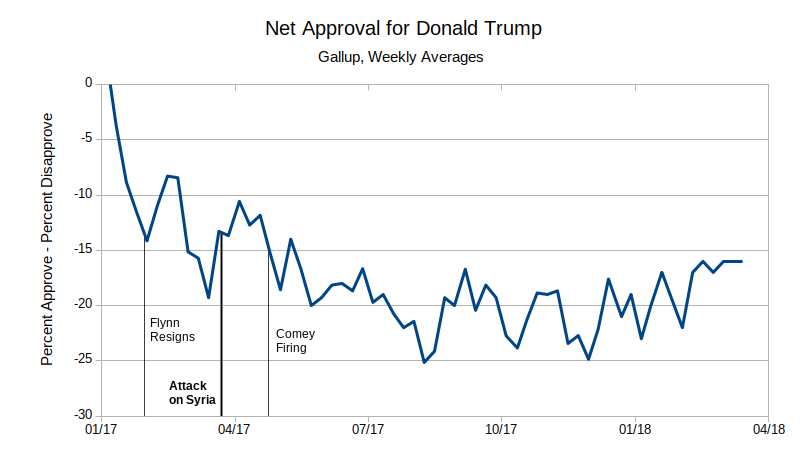 Presidential Approval Politics By The Numbers