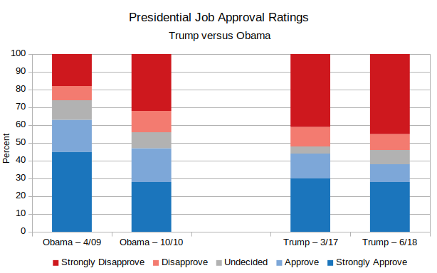 Presidential Approval | Politics by the Numbers