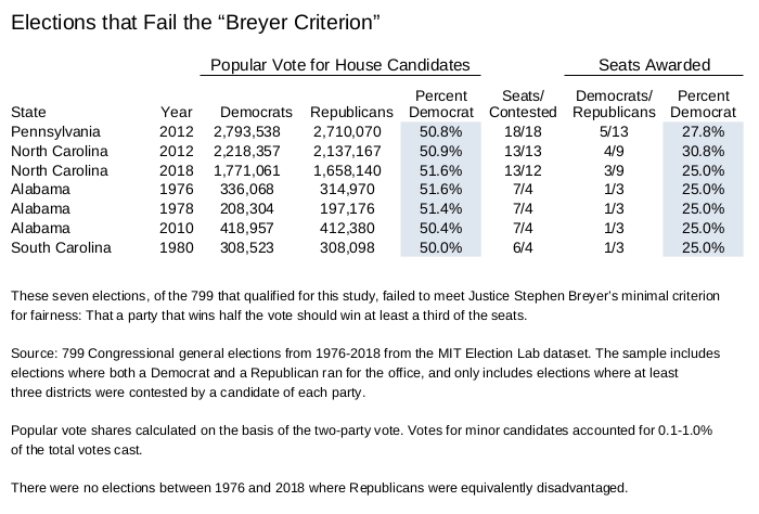 2010 Matters Vote Democrats If Only >> Congressional Elections Politics By The Numbers
